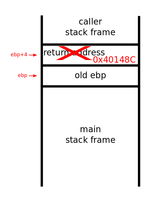 Stack at mov instruction